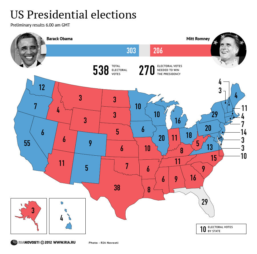 us elections - photo #9